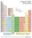 The Periodic Table of Storytelling, Bowdlerized