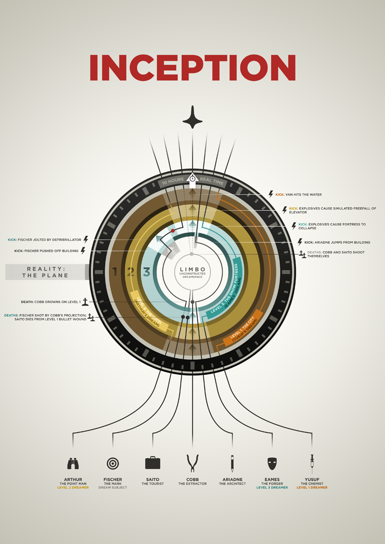 Inception Infographic by neilmakesart
