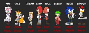 Sonic Cast got Higurashied