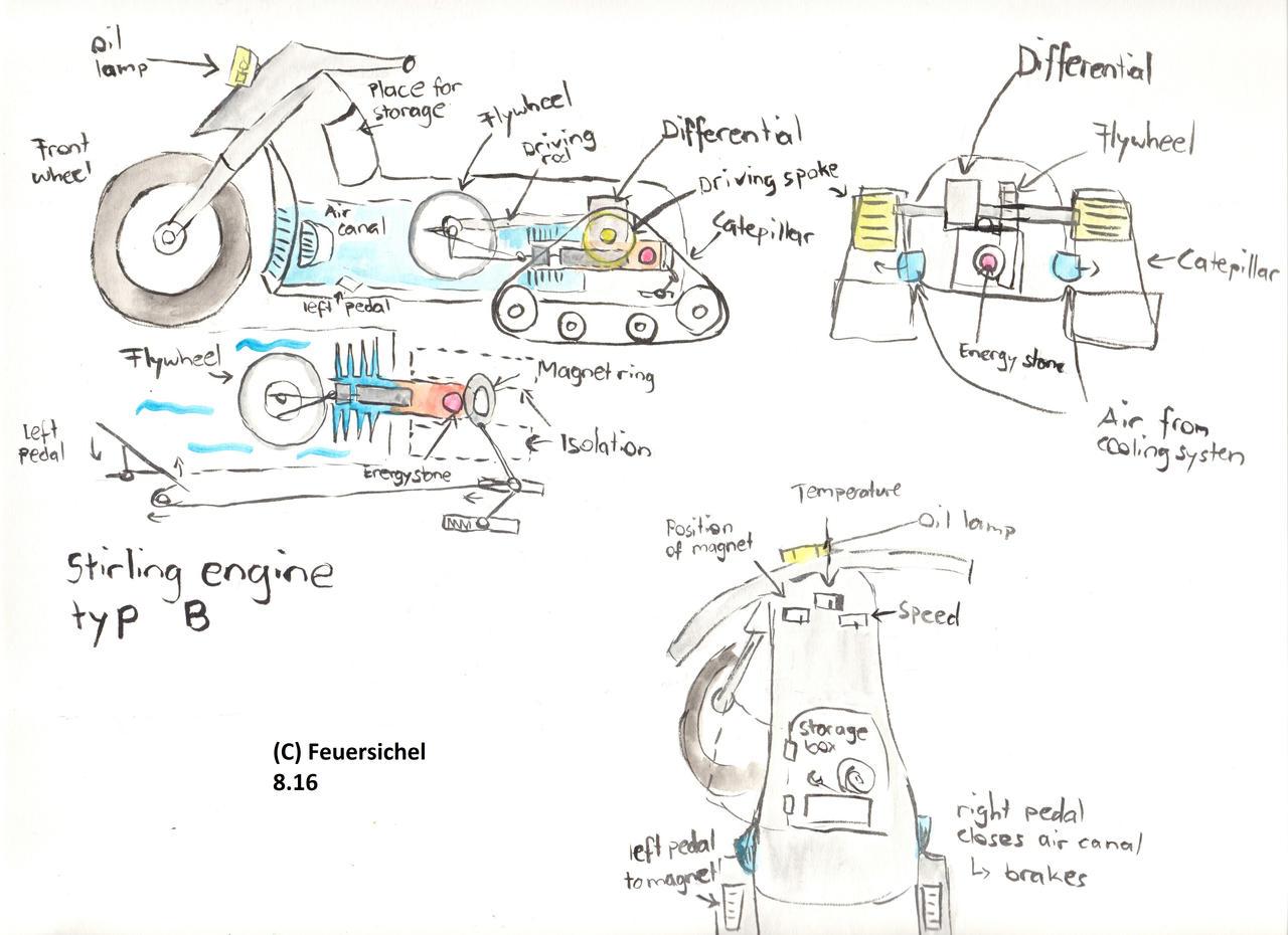 How A Stirling Engine Works Com