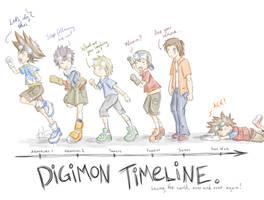 Digimon Timeline