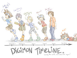 Digimon Timeline by NyammiToast