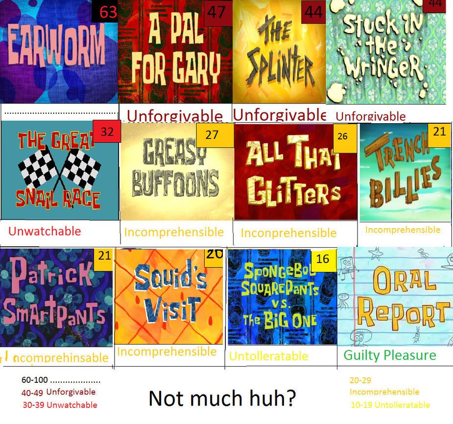 Watch SpongeBob SquarePants Online How to Stream Episodes