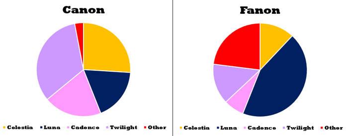 Canon vs. Fanon: Who's Best Princess?
