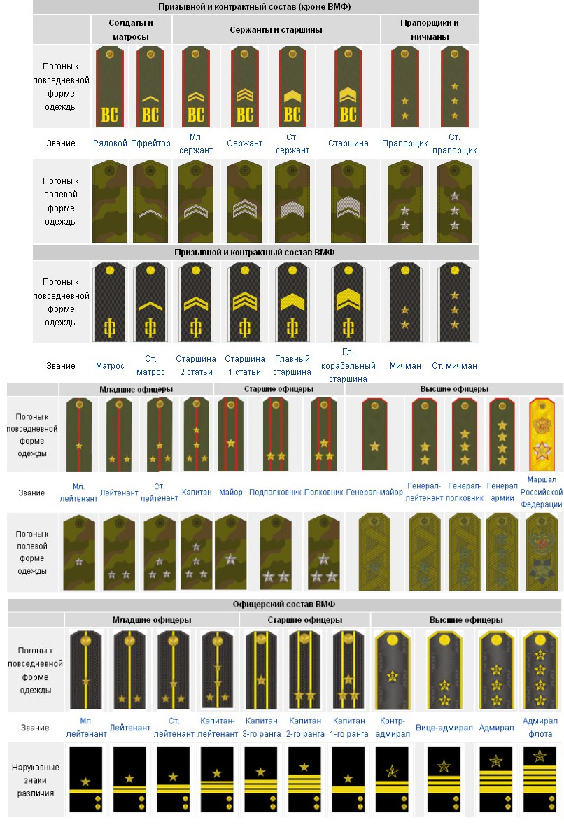 Basic Army Ranks In Order Military ranks of the