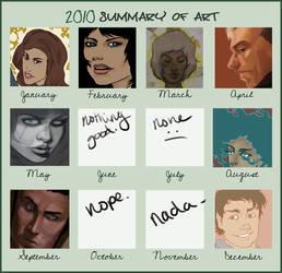2010 Summary of Fail Art.