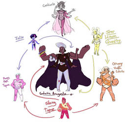 Fusion Chart by Violetthefox0001