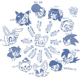 Tails's correlation chart