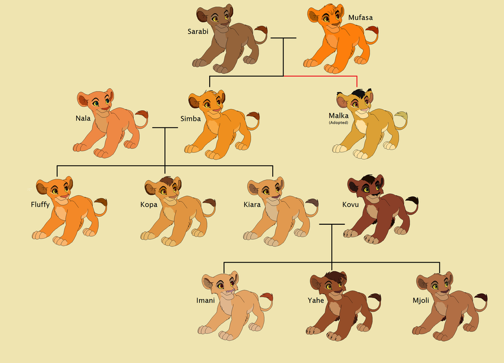 Mufasa's Side Family T...