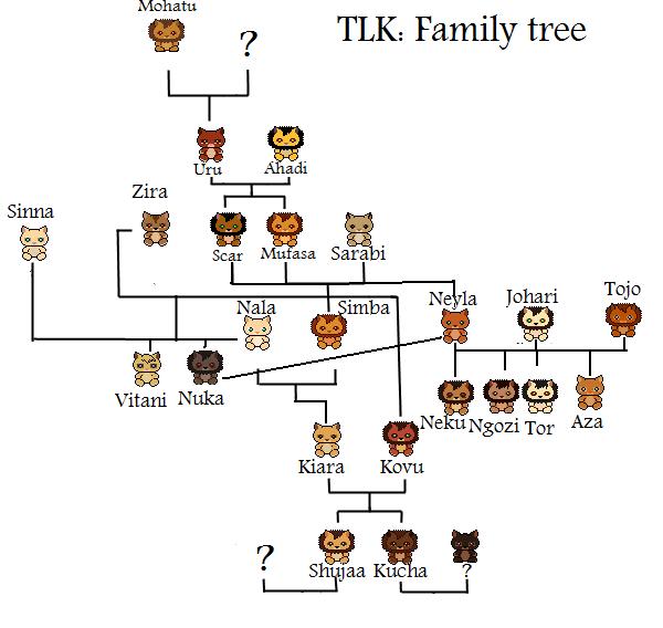 The Lion King Family Tree 1 By Shadcream On Deviantart