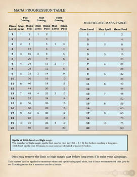 Universal Spell Points and High Magic Page 3