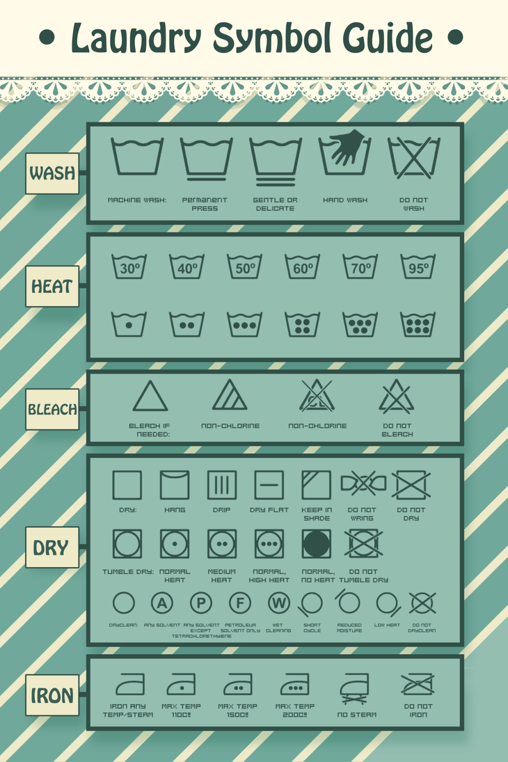 Laundry Symbol Guide by KyiwtieArt