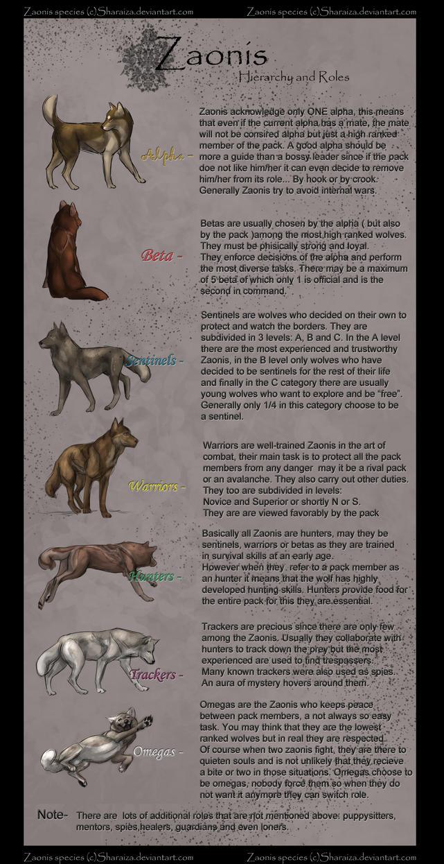 Zaonis interactive Breedsheet 2 by Sharaiza