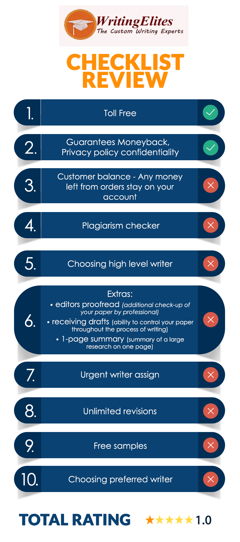 Main Features Of WritingElites Company by bestessayreview
