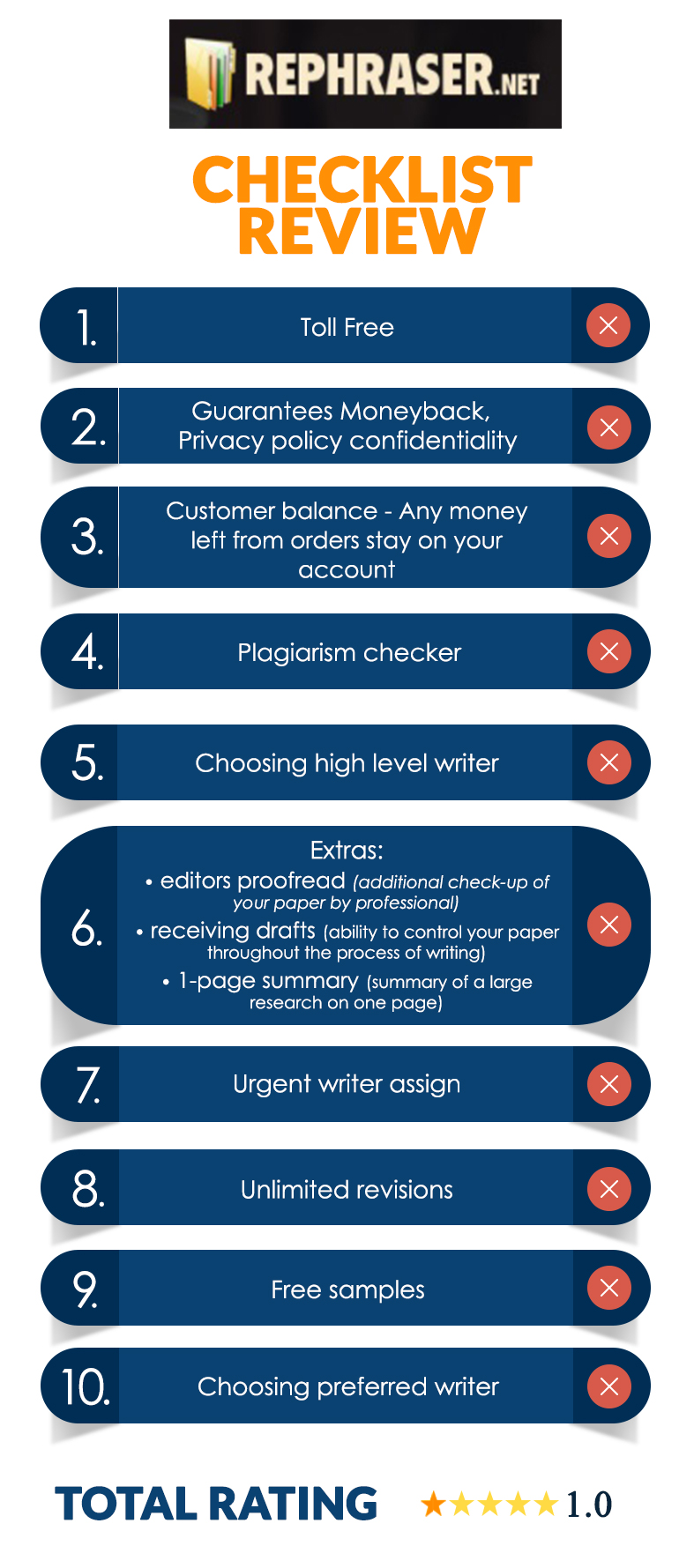Checklist with Details about Rephraser by bestessayreview