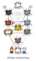 sephiroth cats by alphyna