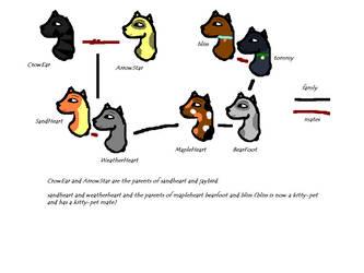 warriorcats story family tree by warriorcats123