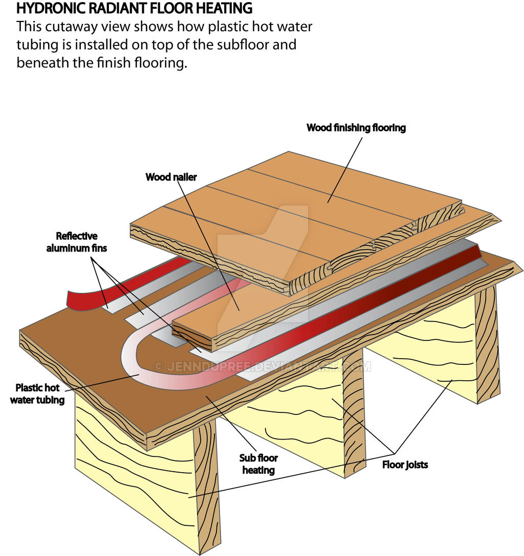 Hydronic radiant flooring floor matttroy for Best hydronic radiant floor heating systems