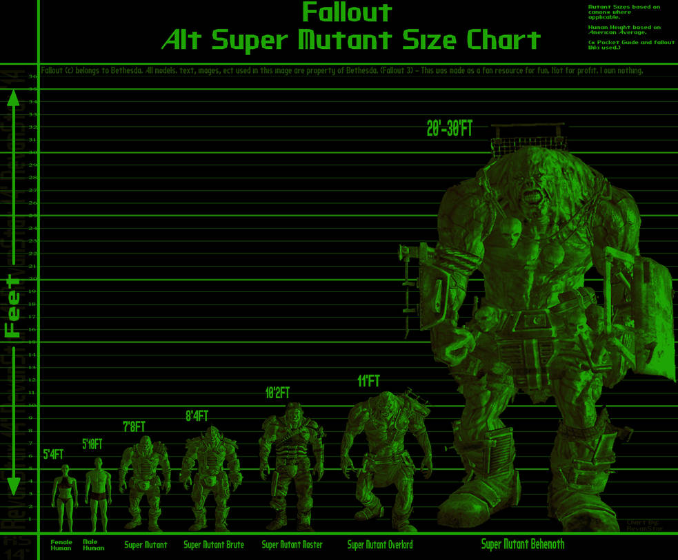 Alt Super Mutant Size Chart By Revanstar On Deviantart