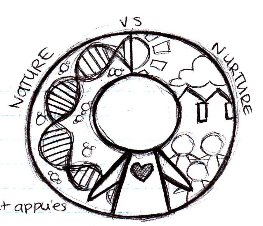 nature versus nurture debate essay