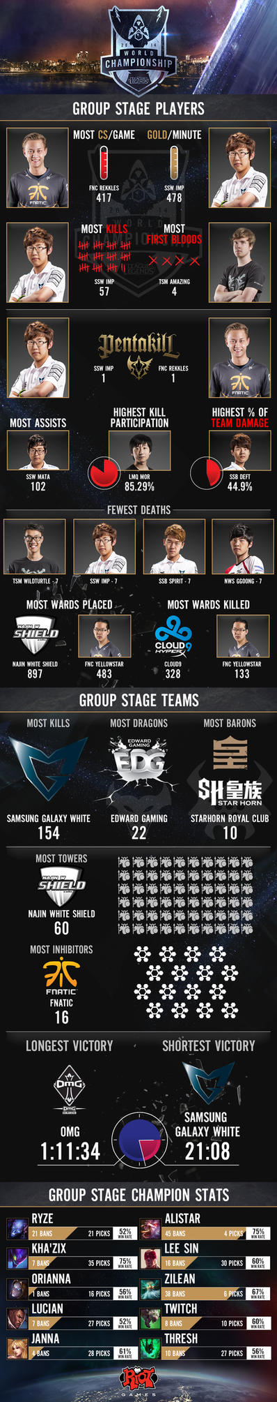 League of Legends Groups Stage 2014 Infographic by femjesse