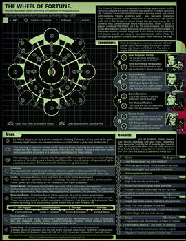 The Wheel of Fortune a Sci-fi One Page Dungeon