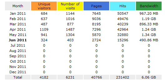 Statistics by ForgetfulRainn