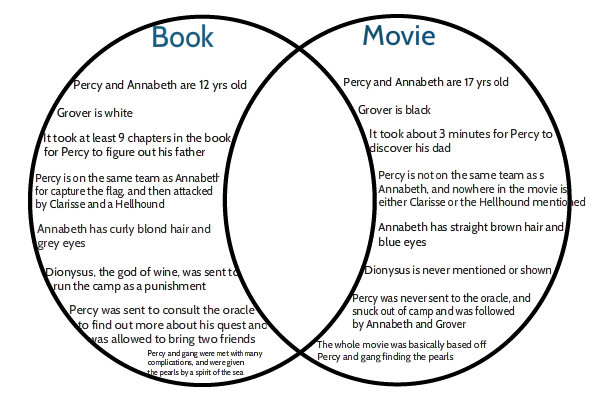 percy jackson movie book venn diagram by countingraindrops. Black Bedroom Furniture Sets. Home Design Ideas