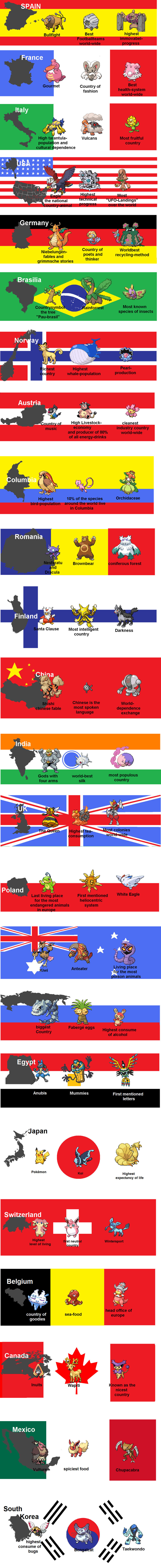 A Country in 3 Pokemons by MumbleCat