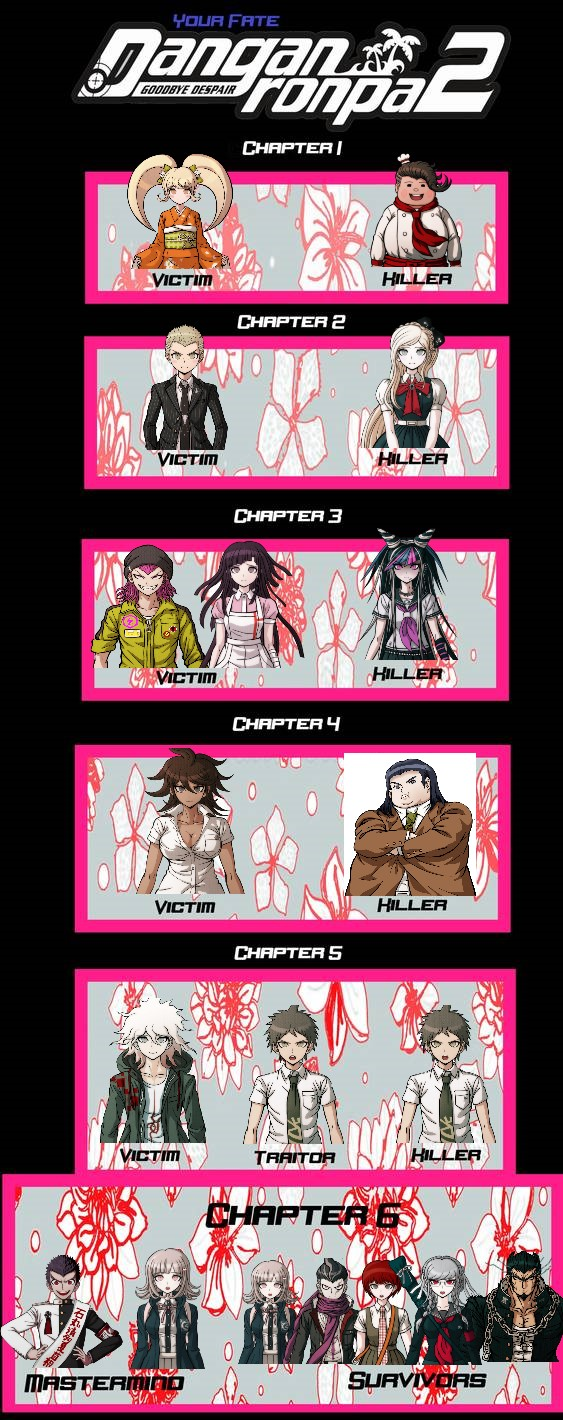 Danganronpa 2 Chapter 3 Summary