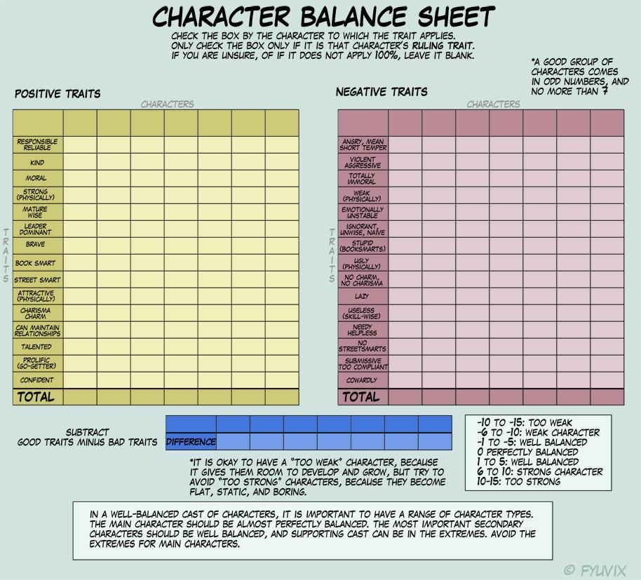 Character Balance Meme by Fyuvix