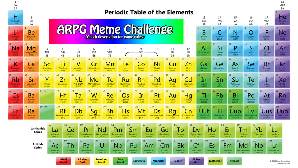 Arpg periodic table meme check description by for Table description