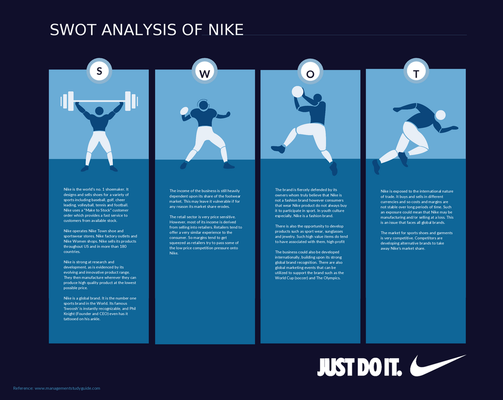 marketing and nike swot analysis essay Threats in the swot analysis of adidas competition: although adidas is a global brand but it is facing fierce competition from other brands like nike which is no1 brand and adidas being in 2 nd position in this premium segment.