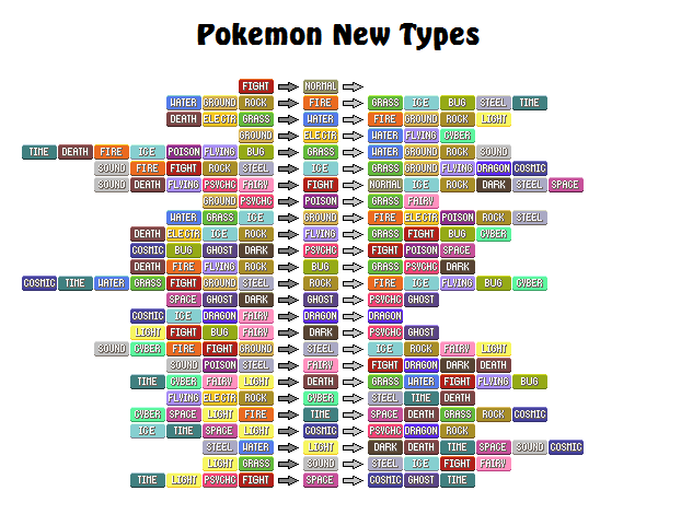 Pokemon new types by davidrgs44 on deviantart for Table type pokemon