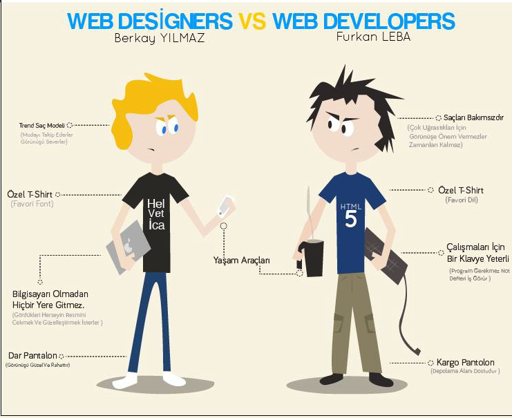 Grafik tasarimci vs coder by BerkayGraphic