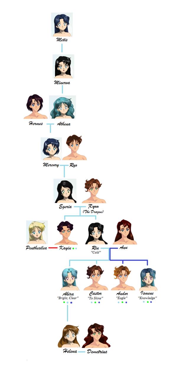 Family Tree of Mercury by Moon-and-Sars on DeviantArt