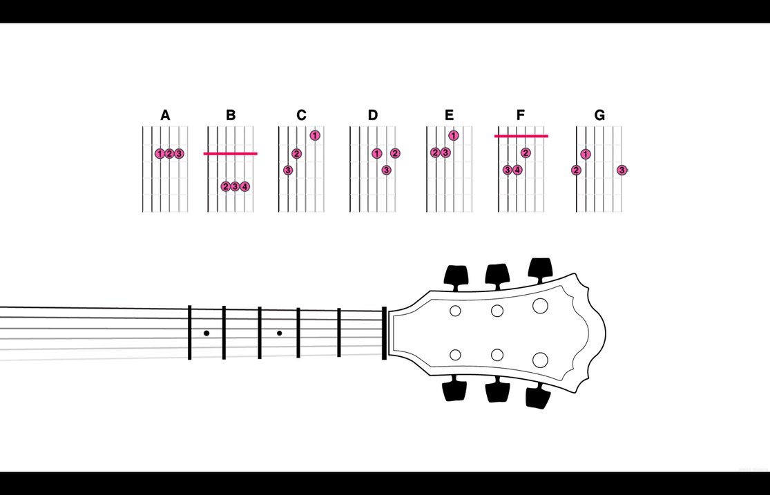 Guitar a Major Chord images