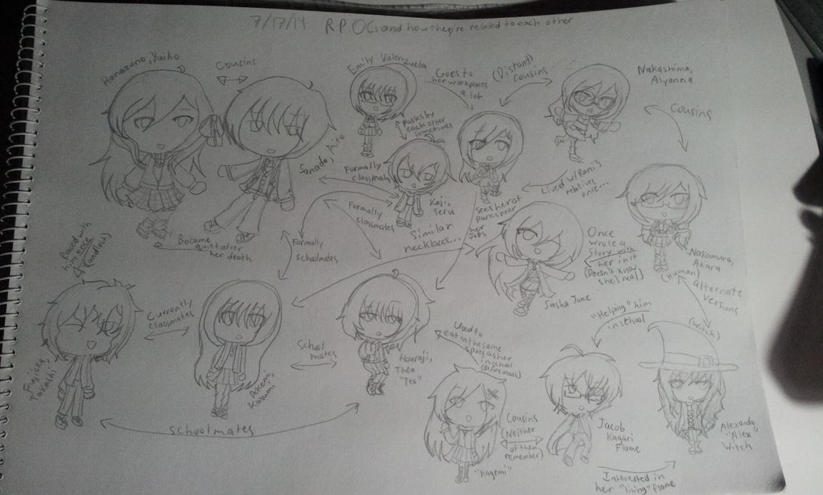 How my RP OCs are related to each other by tashaj4de