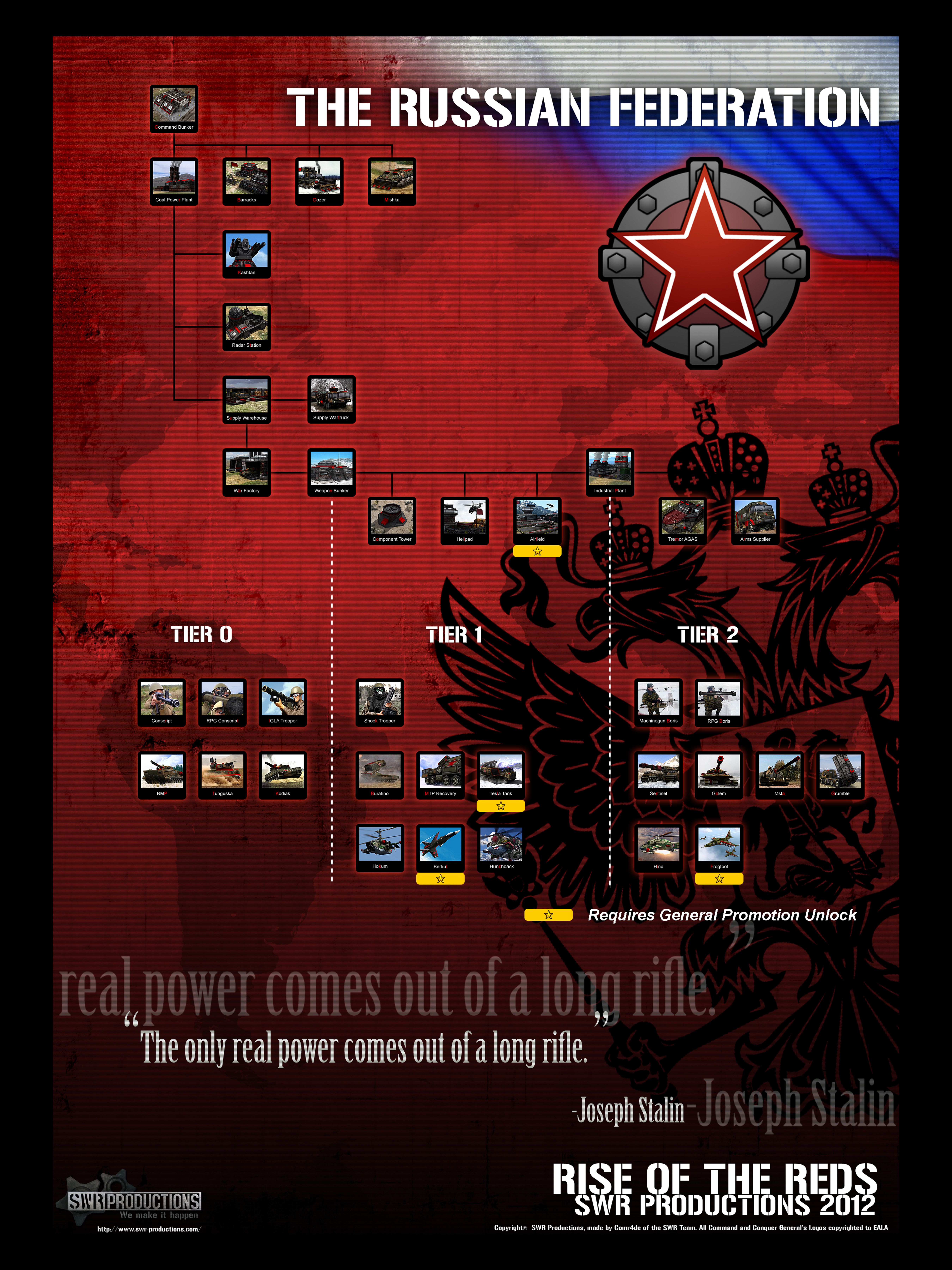 ROTR: Russian Tech Tree Poster by C0MR4DE