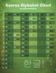 Learn Korean - Alphabet Chart . List