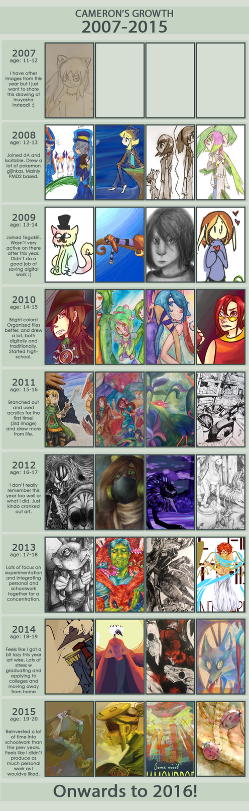 2007-2015 Improvement meme by Andiegator