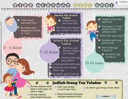 Perawatan Gigi Bayi Infographic