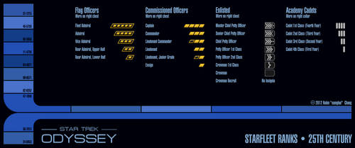 25th Century Starfleet Ranks by sumghai