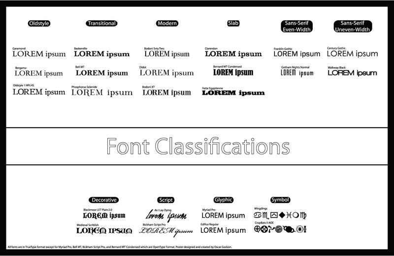 Font Classifications Poster by boozker on DeviantArt