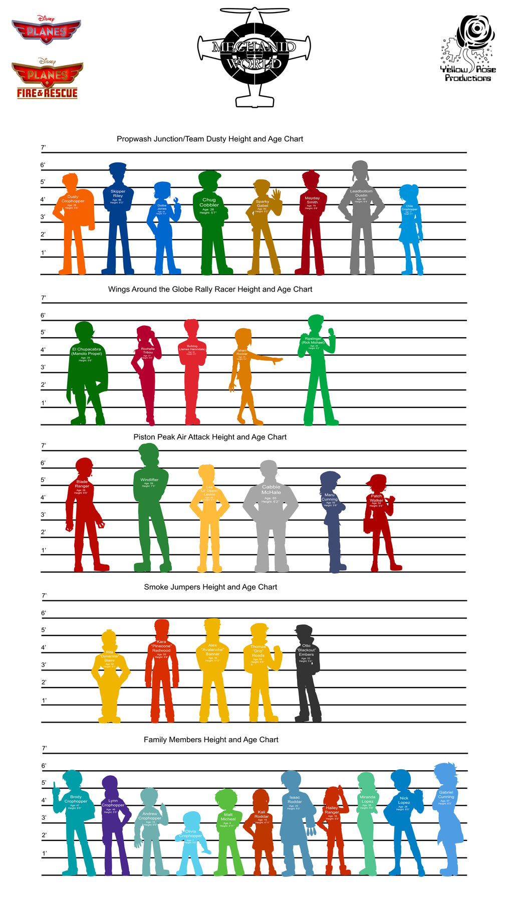 height and age chart