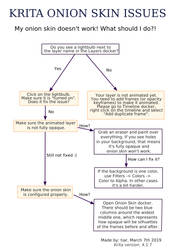 Krita onion skin issues chart