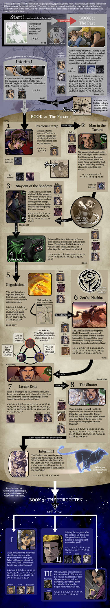 The Guide to tWoW