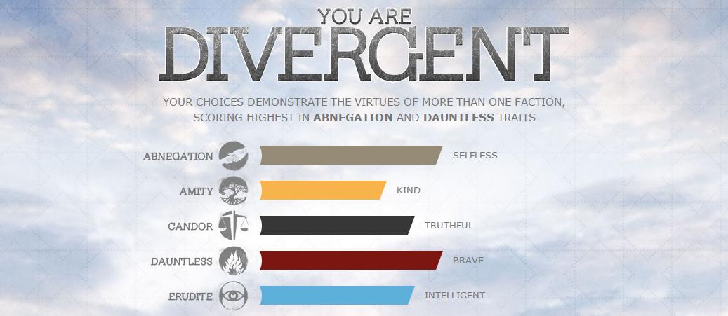 My Divergent Test Results by benoski