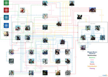 Demon Sanya Universe Relationships by SOLDIER-Cloud-Strife