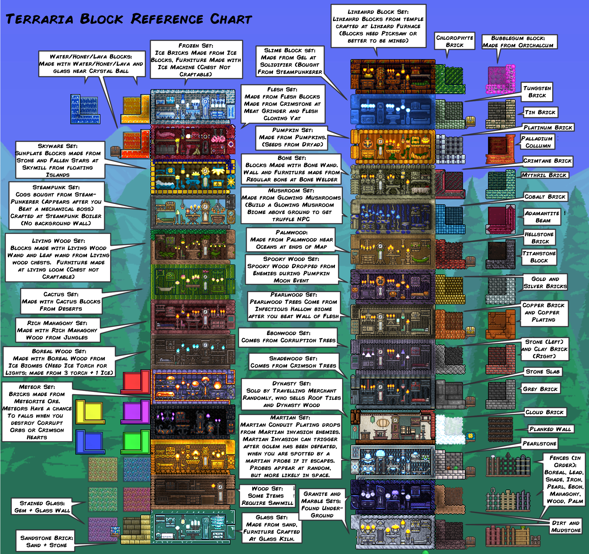 Terraria Block Reference Chart by Fenris49 on DeviantArt